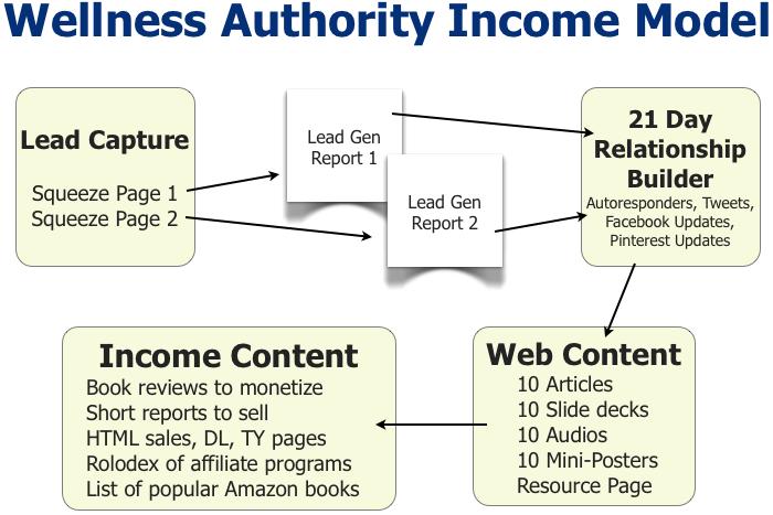 incomemodel